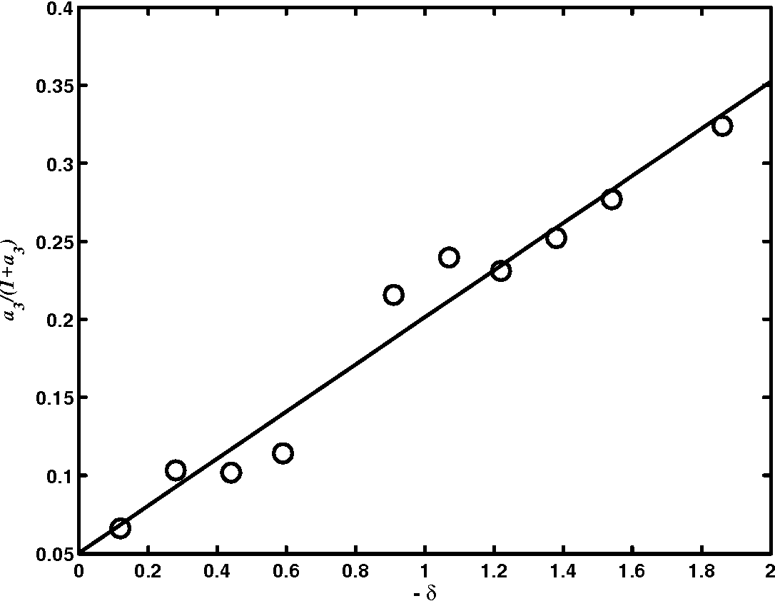 Figure 5.7: D2=B20 as a function of for nitrobenzene+n-alkane mixtures.