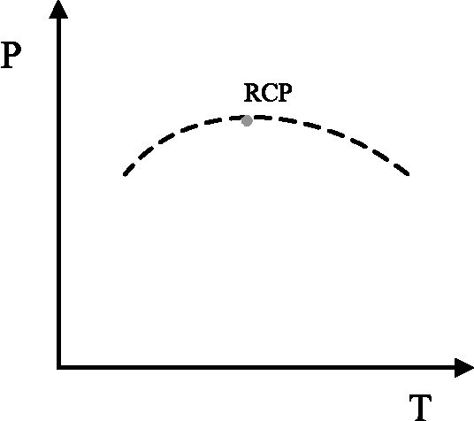 Figure 6.1: Illustration of re-entrant critical point (RCP).