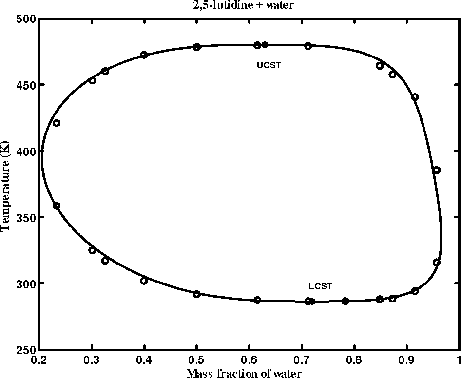 Figure 6.3: The coexistence curve of 2,5-lutidine + water system. The circles indicate experimental data of Andon and Cox.39 The solid curve is a t to Eq. (6.10).