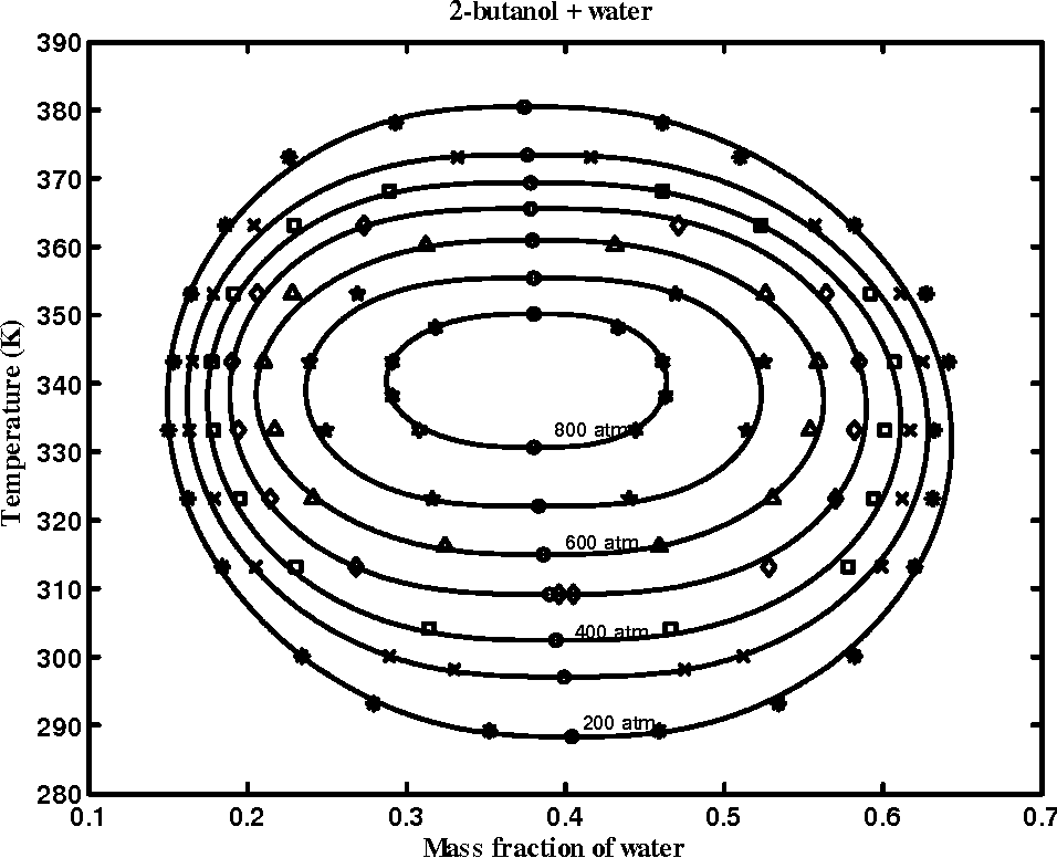 Figure 6.9: Pressure dependence of 2-butanol + water system. The stars are experimental data obtained by Moriyoshi et al.42 The solid curves are ts to Eqs (6.10). The circles are the critical points.