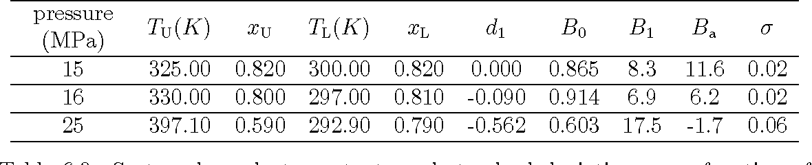 Table 6.3: System-dependent constants and standard deviations as a function of pressure for hexadecane+1-dodecanol+carbon dioxide with a 0.63 mass fraction of carbon dioxide.