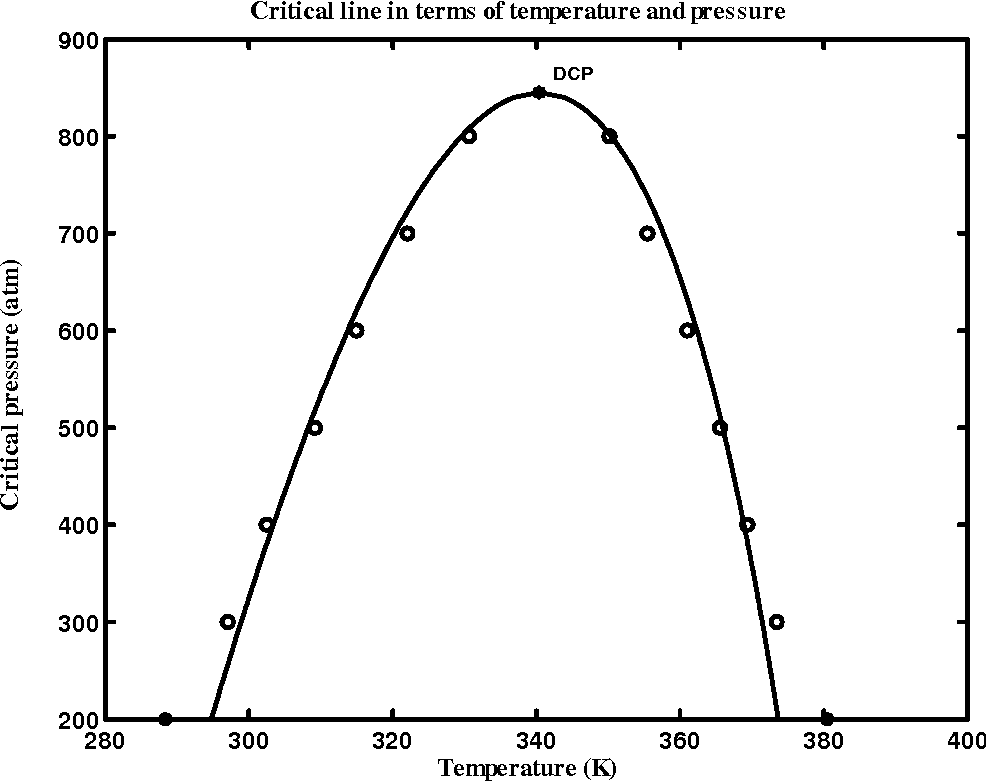 Figure 6.11: Critical line in terms of temperature and pressure. The circles are the critical temperatures and the solid curve represents Eq. (6.17).