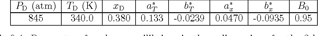 Table 6.4: Parameters for phase equilibrium in three dimensions for the 2-butanol + water system