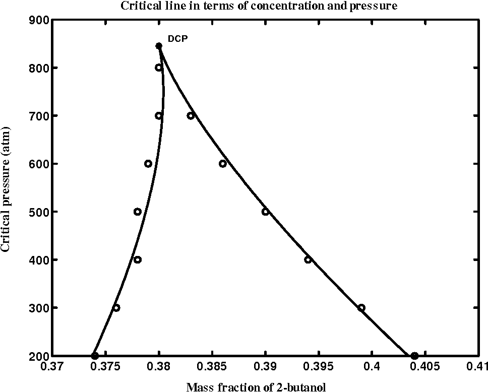 Figure 6.12: Critical line in terms of concentration and pressure. The circles are the critical mass concentrations and the solid curve represents Eq. (6.20).
