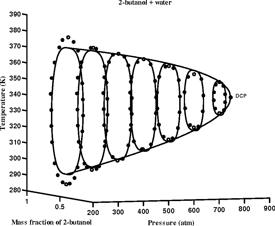 Figure 6.13: Phase equilibrium of 2-butanol + water system. The stars are experimental data obtained by Moriyoshi et al.42 The solid curves represent Eqs (6.17);(6.20) and (6.21).