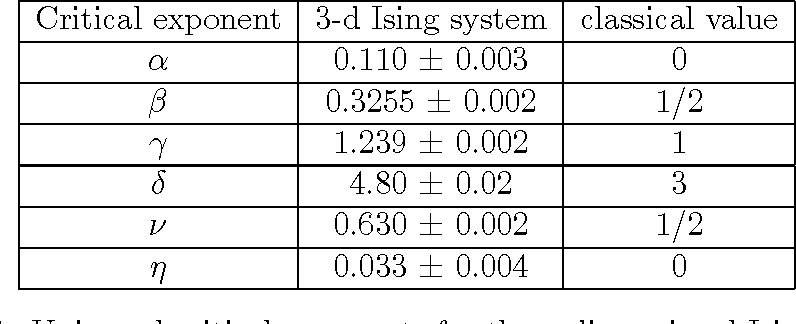 Table 2.1: Universal critical exponents for three-dimensional Ising systems