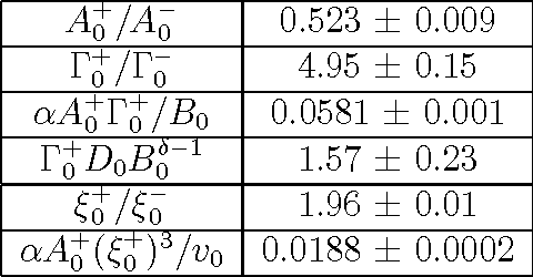Table 2.2: Universal scaling amplitude ratios for three-dimensional Ising systems