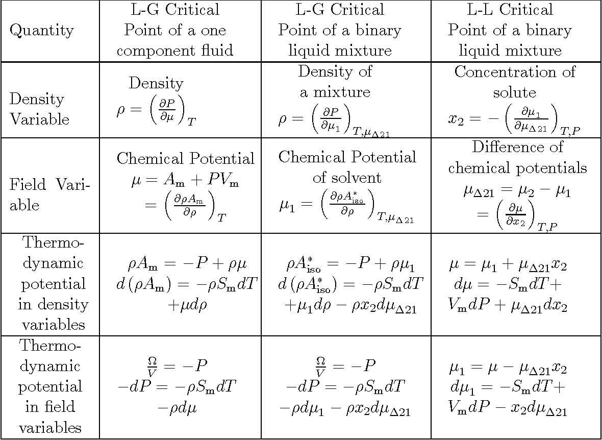 Table 2.3: Thermodynamic potentials in terms of density and eld variables