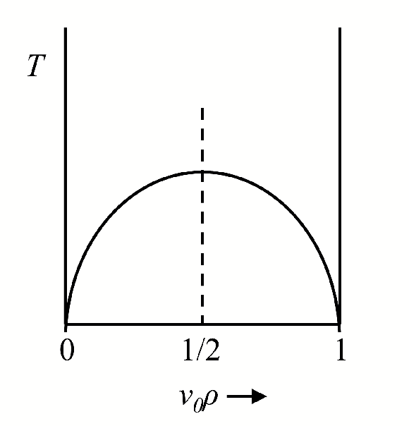 Figure 3.3: Coexistence curve and critical isochore (dash line) of the lattice gas. is the number density.