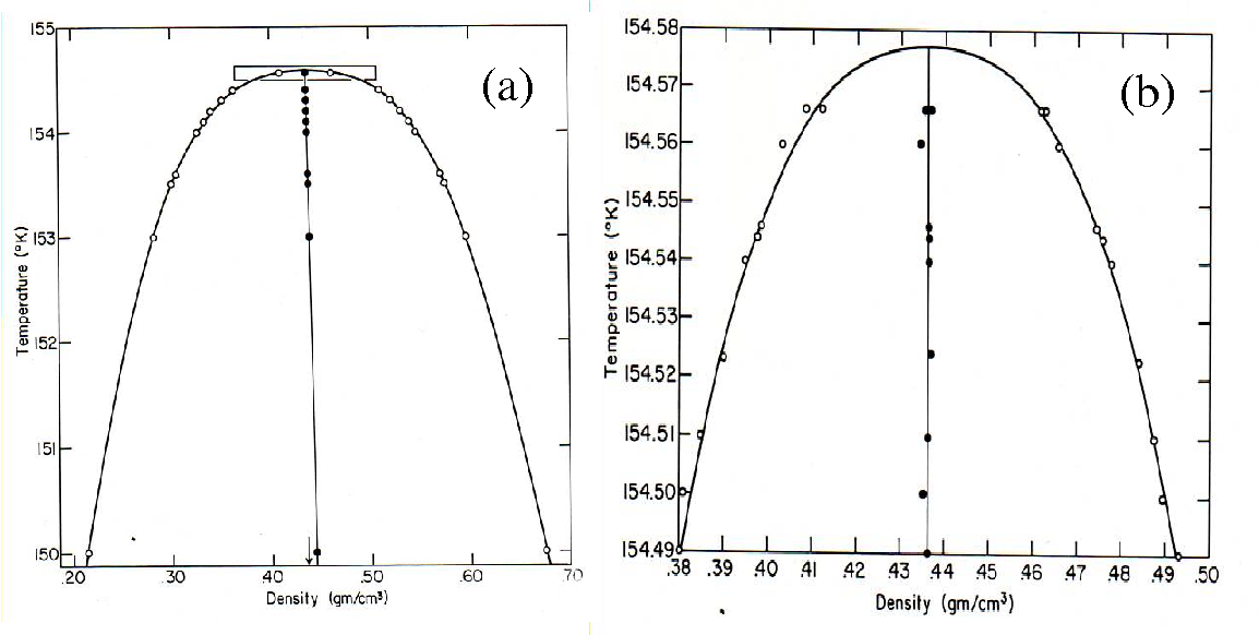 Figure 3.4: (a) Coexistence curve of oxygen in the entire temperature range.16 (b) Coexistence curve of oxygen near the critical point corresponding to the part in rectangle in (a).16