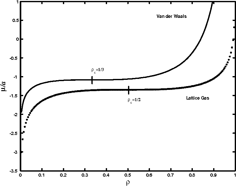 Figure 3.7: Chemical potential vs density of Van der Waals model and mean- eld lattice gas.