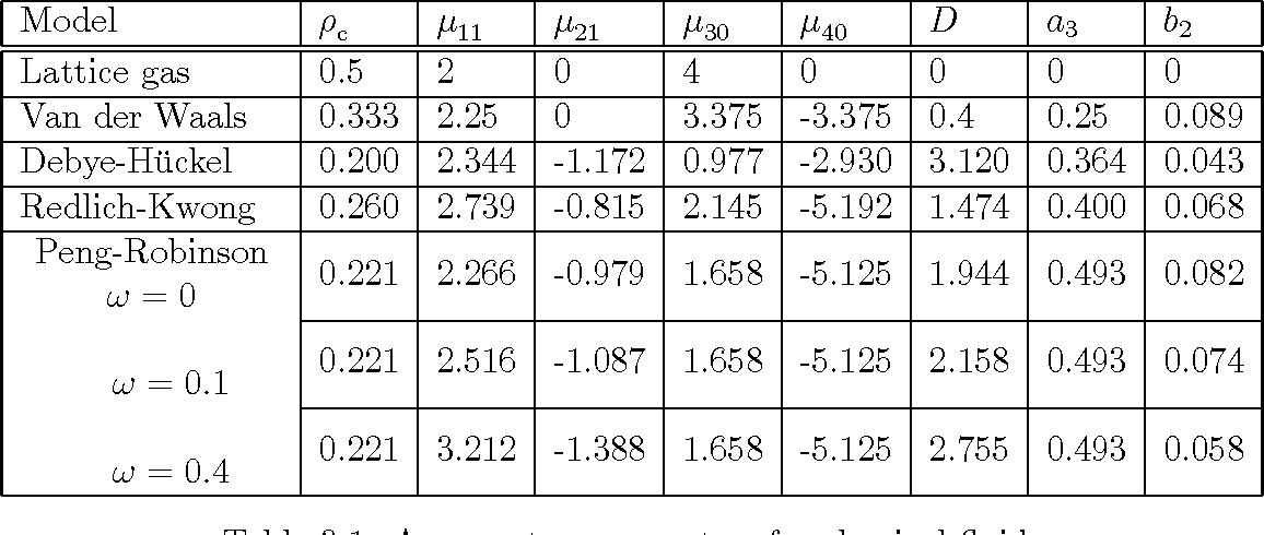 Table 3.1: Asymmetry parameters for classical uids