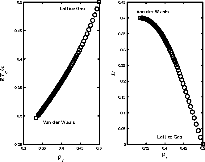 Figure 3.9: Fine-lattice gas model: crossover from lattice gas to Van der Waals uid. Tc vs c and diameter slope D vs c.