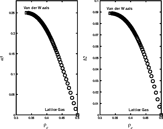 Figure 3.10: Fine-lattice gas model: crossover from lattice gas to Van der Waals uid. a3 vs c and b2 vs c.