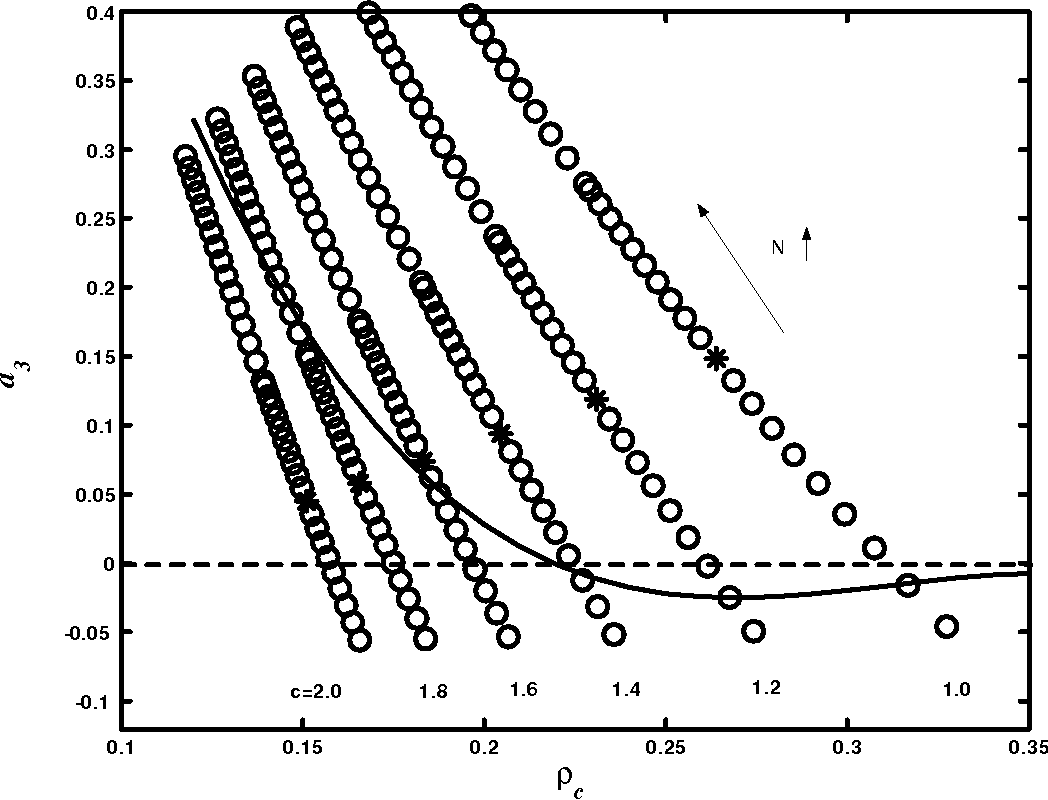 Figure 3.14: a3 of Flory Huggins model with three-body interactions as a function of N and c. * means N = 1: