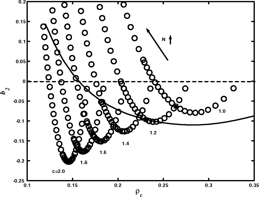 Figure 3.15: b2 of Flory Huggins model with three-body interactions as a function of N and c. * means N = 1: