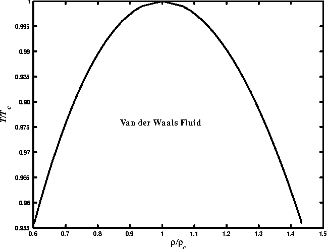 Figure 3.16: The coexistence curve of the Van der Waals uid.101