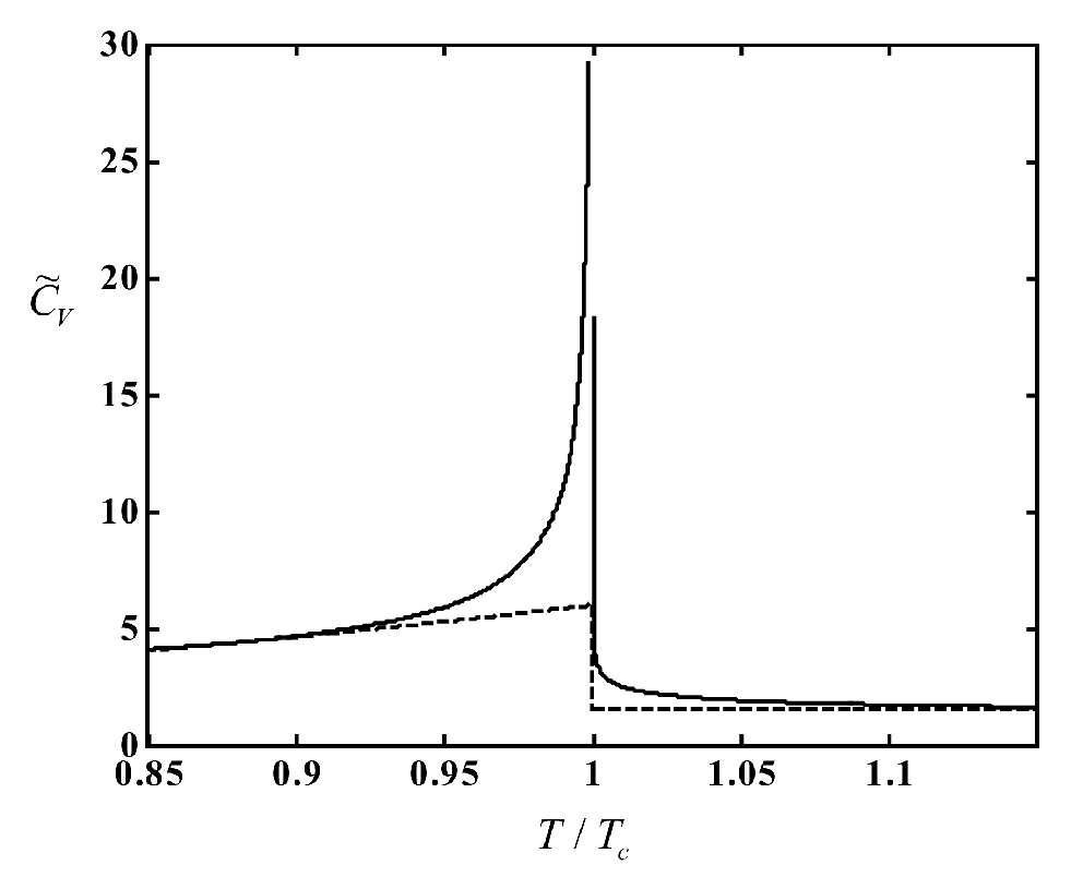 Figure 3.17: Reduced isochoric molar heat capacity eCV of the crossover99 for ct = 1 (solid line) and classical (dash line) Van der Waals equation along the critical isochore as a function of T=Tc:
