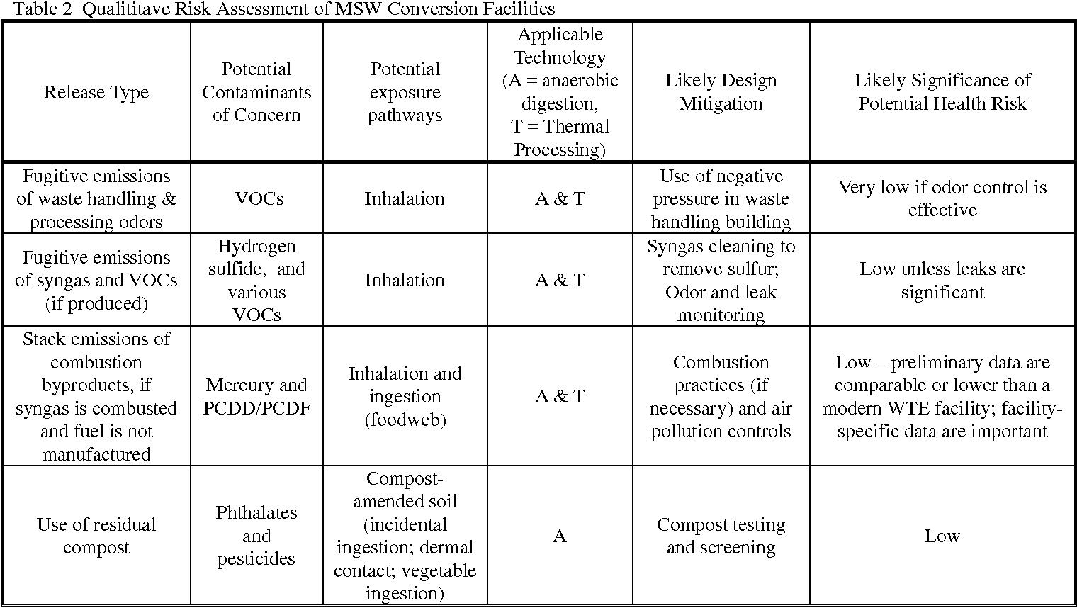 PDF] A Risk Assessment Framework for Evaluating Health Risks From