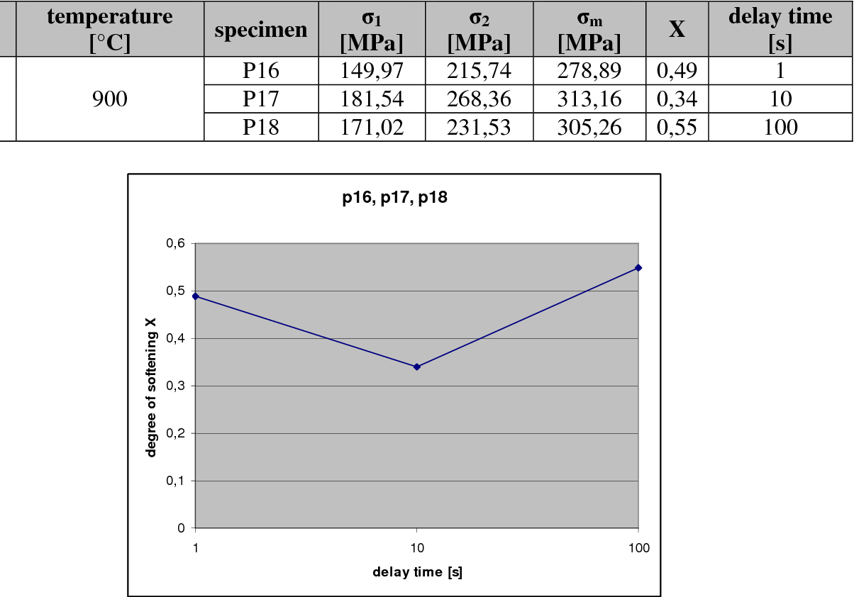 Table 5. Values of X for specimens p16, p17 and p18