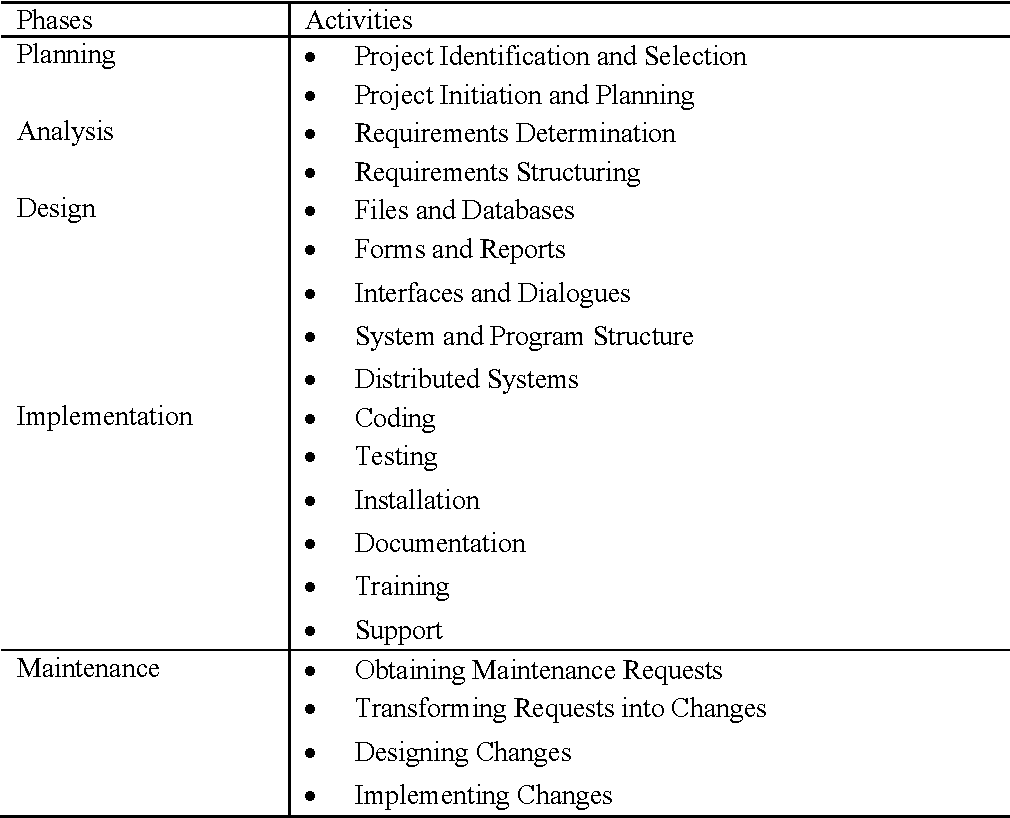 Table 1 from A Framework of Collaborative Knowledge Management