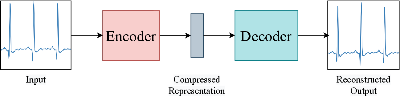 Figure 1 for Generative adversarial networks in time series: A survey and taxonomy