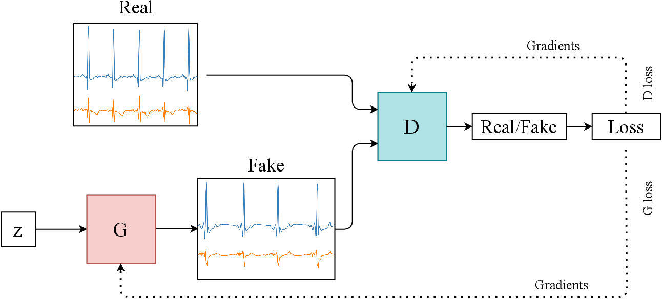 Figure 3 for Generative adversarial networks in time series: A survey and taxonomy
