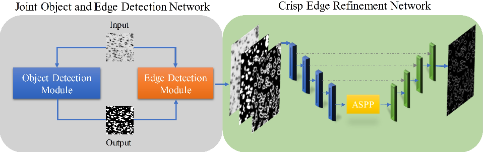 Figure 1 for Learning Crisp Edge Detector Using Logical Refinement Network