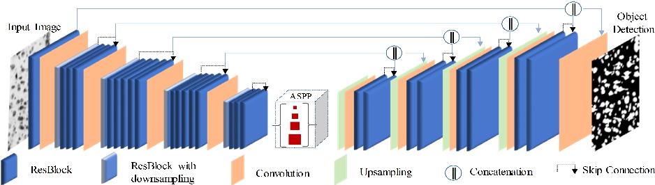 Figure 3 for Learning Crisp Edge Detector Using Logical Refinement Network