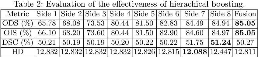 Figure 4 for Learning Crisp Edge Detector Using Logical Refinement Network