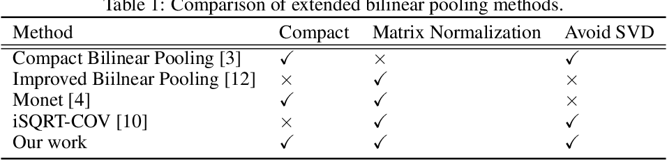 Figure 2 for Compact Approximation for Polynomial of Covariance Feature