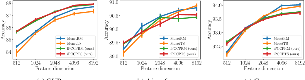 Figure 3 for Compact Approximation for Polynomial of Covariance Feature
