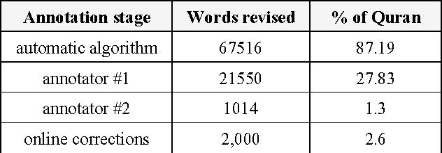 PDF] Morphological Annotation of Quranic Arabic - Semantic Scholar
