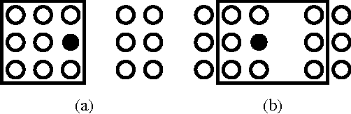 Figure 3: 2D example. The closest Neighbors are in the rectangle.(a) k-closest neighbor operator and (b) after filtering.