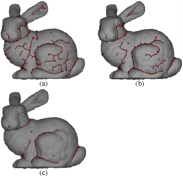 Figure 8: Sliding threshold M. (a) M=0:01, (b) M=3, (c) M=6.