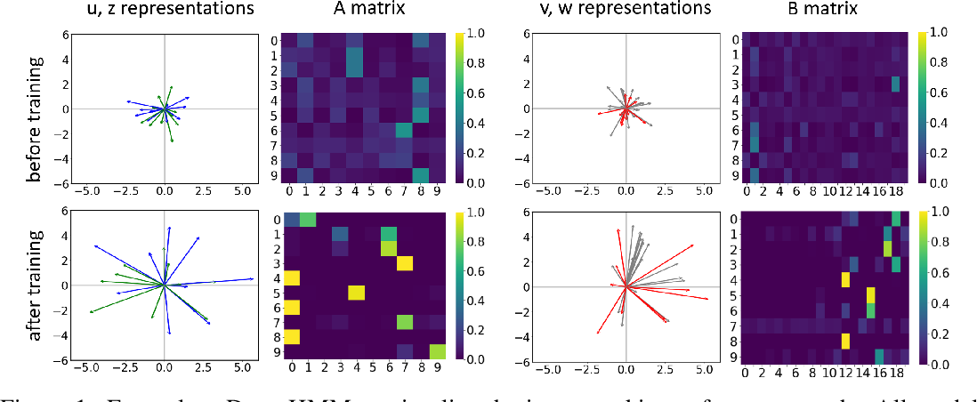 Figure 1 for DenseHMM: Learning Hidden Markov Models by Learning Dense Representations