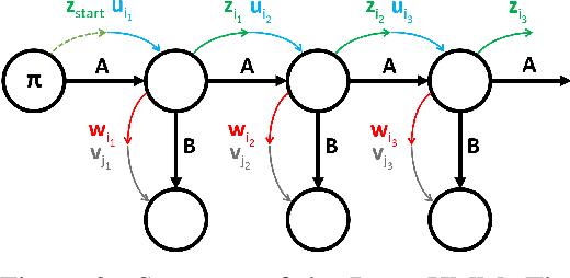 Figure 3 for DenseHMM: Learning Hidden Markov Models by Learning Dense Representations