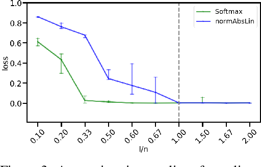 Figure 4 for DenseHMM: Learning Hidden Markov Models by Learning Dense Representations