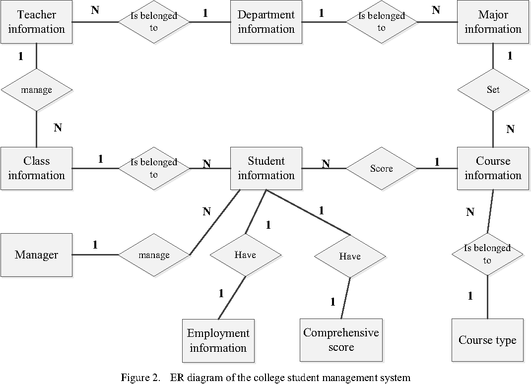 Figure 2 From College Student Management System Design