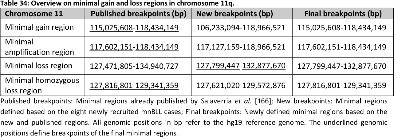 Table 34: Overview on minimal gain and loss regions in chromosome 11q.