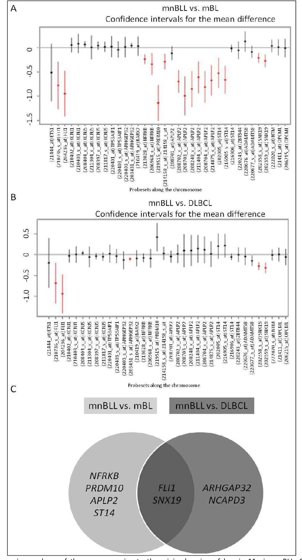 Figure 28: Expression analyses of the genes mapping to the minimal region of loss in 11q in mnBLL. Comparison of transcript expression in mnBLL vs. mBL (A) and vs. DLBCL (B). The mean expression is indicated by a dot and the vertical lines depict 95 % confidence intervals for the fold changes between the two compared groups. Significant differentially expressed genes (adj. p-value <0.1) are highlighted in red. Comparison of the differentially expressed genes of the minimal region of loss, revealed six genes to be significantly lower expressed in mnBLL than in mBL and four genes lower than in DLBCL. Two genes were lower expressed in mnBLL as compared to both contrasting groups. Modified from [166].