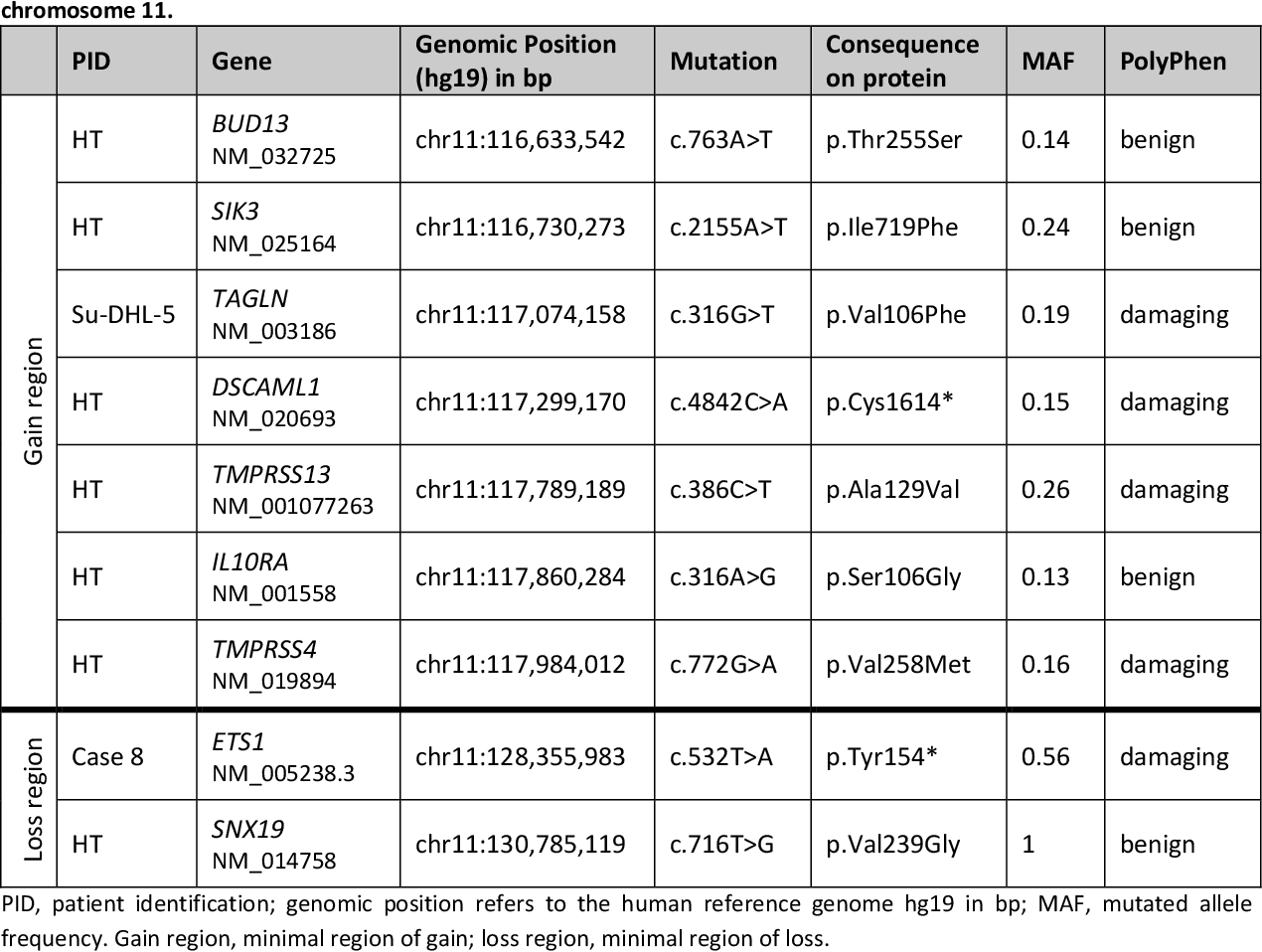 Table 36: Overview on genes affected by protein coding mutations mapping to the minimal region of gain and loss on chromosome 11.