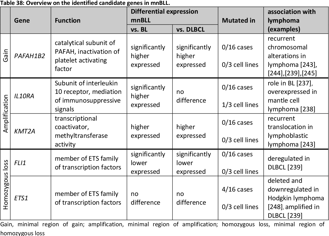 Table 38: Overview on the identified candidate genes in mnBLL.