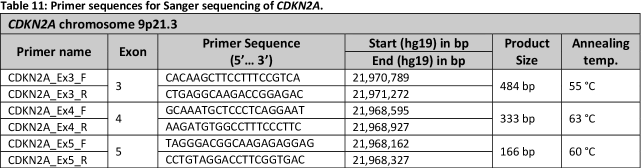 Table 11: Primer sequences for Sanger sequencing of CDKN2A.