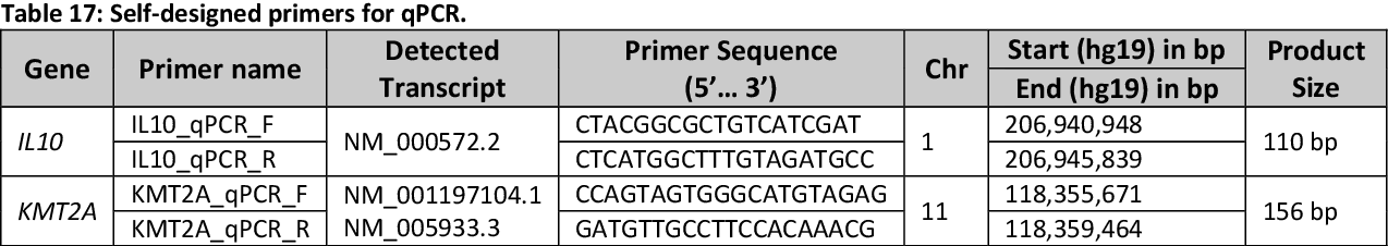 Table 17: Self-designed primers for qPCR.