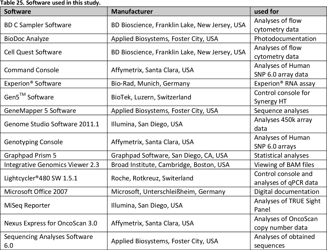 Table 25. Software used in this study.