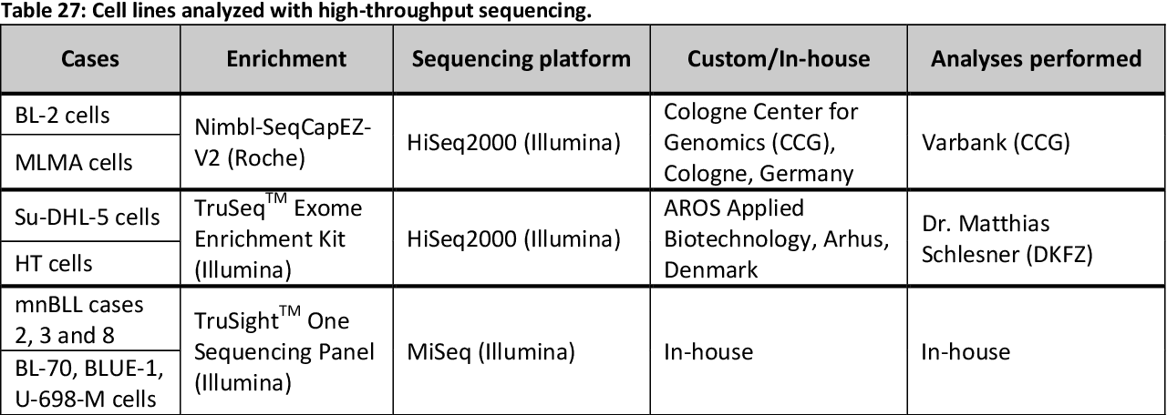 Table 27: Cell lines analyzed with high-throughput sequencing.