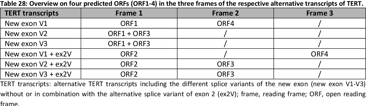 Table 28: Overview on four predicted ORFs (ORF1-4) in the three frames of the respective alternative transcripts of TERT.