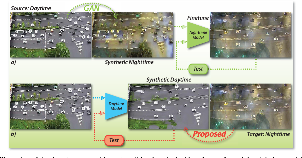 Figure 1 for Let There be Light: Improved Traffic Surveillance via Detail Preserving Night-to-Day Transfer