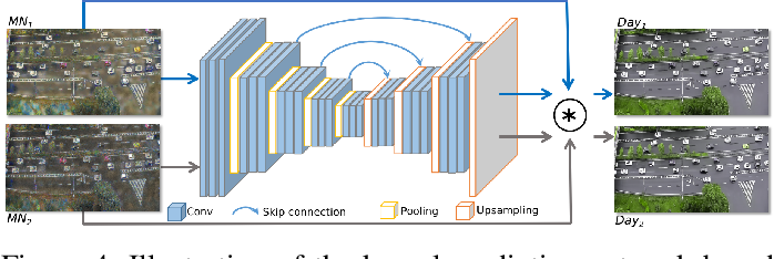 Figure 4 for Let There be Light: Improved Traffic Surveillance via Detail Preserving Night-to-Day Transfer